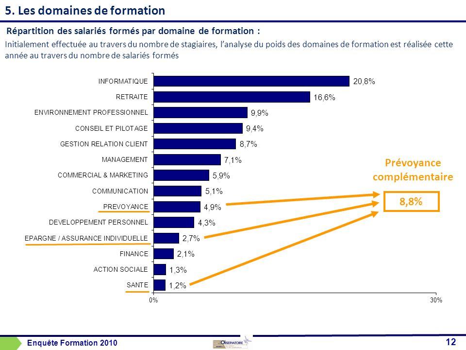 5. Les domaines de formation Répartition des salariés formés par domaine de formation : 12 8,8% Prévoyance complémentaire Enquête Formation 2010 Initi