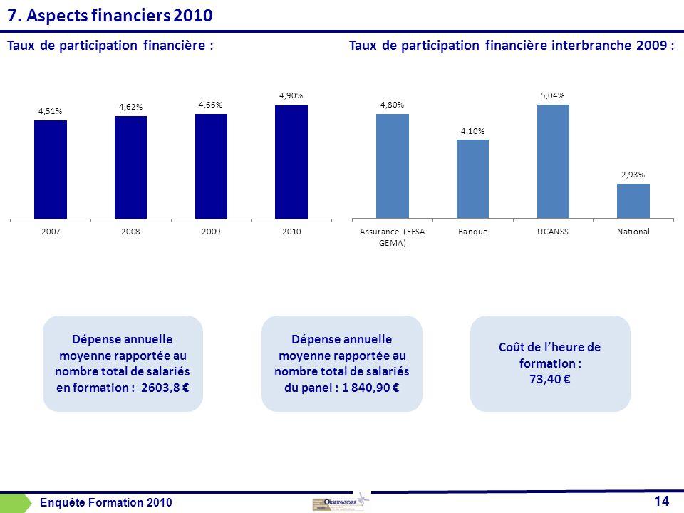 7. Aspects financiers 2010 14 Taux de participation financière : Enquête Formation 2010 Coût de lheure de formation : 73,40 Dépense annuelle moyenne r