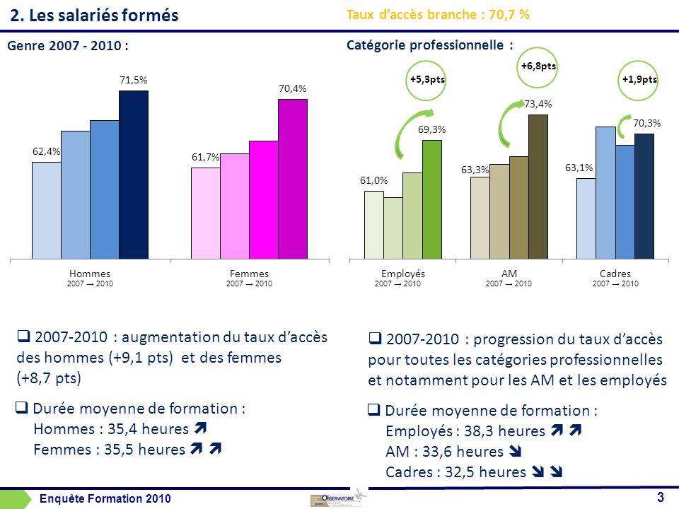 2. Les salariés formés Genre 2007 - 2010 : Catégorie professionnelle : 2007-2010 : augmentation du taux daccès des hommes (+9,1 pts) et des femmes (+8