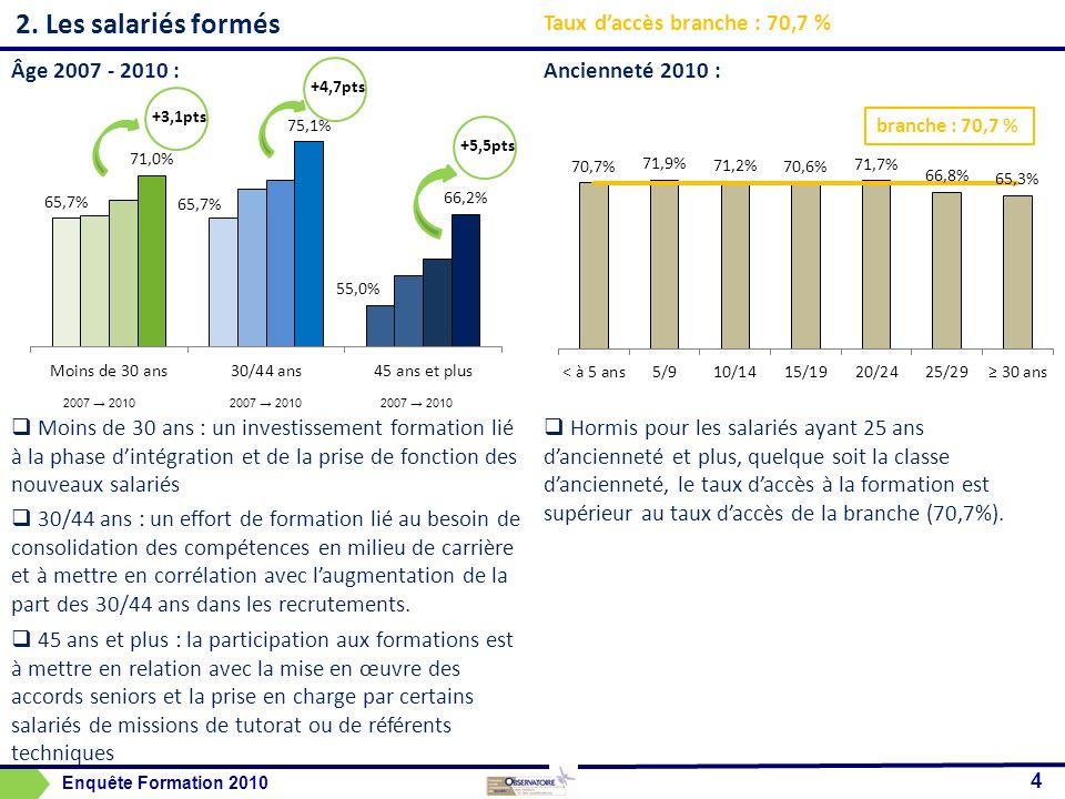2. Les salariés formés Âge 2007 - 2010 : Moins de 30 ans : un investissement formation lié à la phase dintégration et de la prise de fonction des nouv