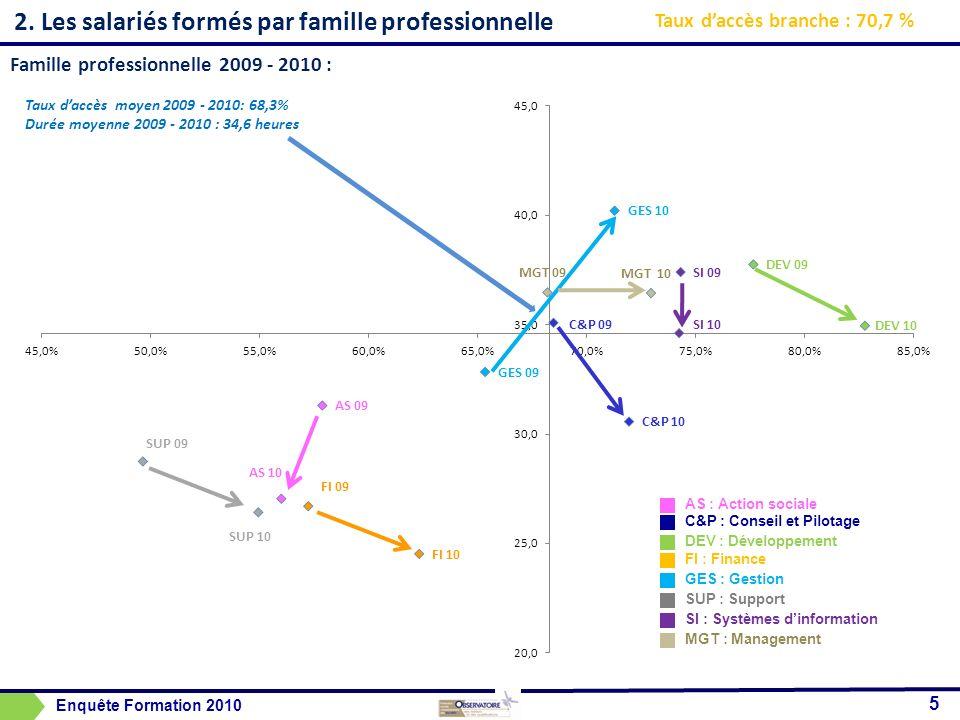2. Les salariés formés par famille professionnelle 5 Taux daccès branche : 70,7 % Famille professionnelle 2009 - 2010 : Taux daccès moyen 2009 - 2010: