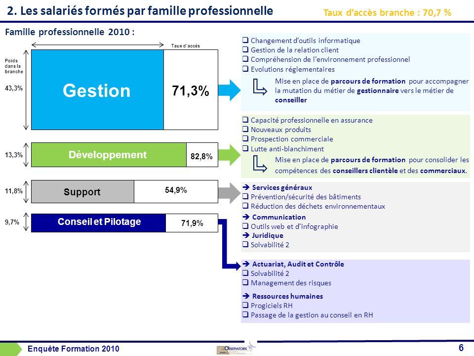 2. Les salariés formés par famille professionnelle 6 Taux daccès branche : 70,7 % Famille professionnelle 2010 : Gestion Développement Support Conseil