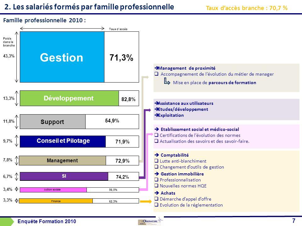 2. Les salariés formés par famille professionnelle 7 Taux daccès branche : 70,7 % Famille professionnelle 2010 : Gestion Développement Support Conseil