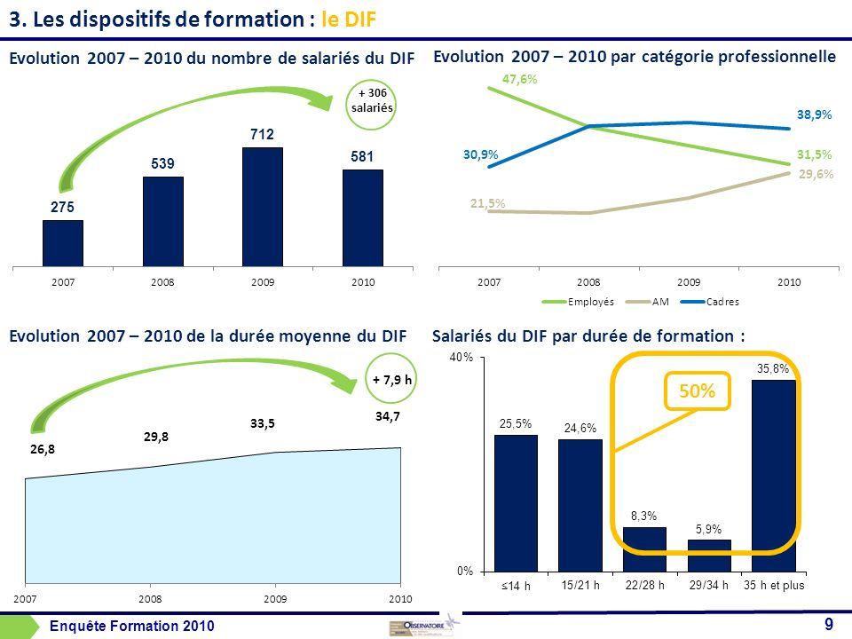 3. Les dispositifs de formation : Evolution 2007 – 2010 par catégorie professionnelle Salariés du DIF par durée de formation : 9 Evolution 2007 – 2010