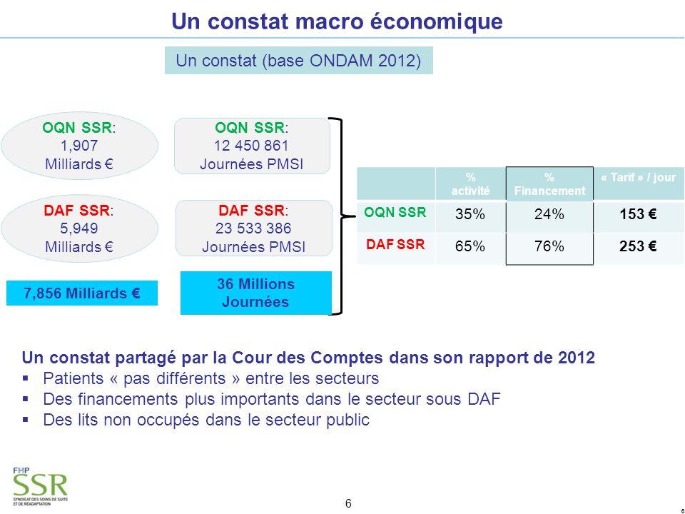 66 6 Un constat macro économique Un constat (base ONDAM 2012) % activité % Financement « Tarif » / jour OQN SSR 35%24%153 DAF SSR 65%76%253 OQN SSR: 1,907 Milliards DAF SSR: 5,949 Milliards 7,856 Milliards OQN SSR: 12 450 861 Journées PMSI DAF SSR: 23 533 386 Journées PMSI 36 Millions Journées Un constat partagé par la Cour des Comptes dans son rapport de 2012 Patients « pas différents » entre les secteurs Des financements plus importants dans le secteur sous DAF Des lits non occupés dans le secteur public