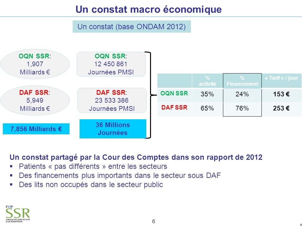 66 6 Un constat macro économique Un constat (base ONDAM 2012) % activité % Financement « Tarif » / jour OQN SSR 35%24%153 DAF SSR 65%76%253 OQN SSR: 1