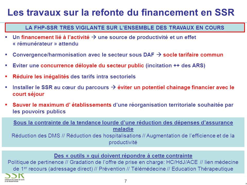 18 Mesure du PLFSS 20114 qui nous concerne directement (portée par le gouvernement): Grâce au lobbying de la FHP-SSR, acceptation du principe de facturation des Actes et Consultations Externes (ACE) des médecins salariés pour tous les établissements privés lucratifs (pris sur lenveloppe de ville) Sous réserve de ladoption définitive du PLFSS Nos amendements portés en commun avec la FHP: Dans la mouvance de transparence et de simplification annoncée par le Ministère, un calibrage a priori de l OQN SSR, qui permettrait de clarifier ce qui relève de l effet volume (effet champ) et ce qui relève de l effet prix.