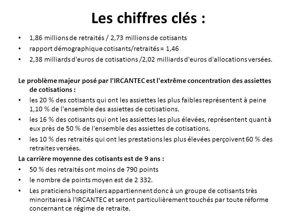 Les chiffres clés : 1,86 millions de retraités / 2,73 millions de cotisants rapport démographique cotisants/retraités = 1,46 2,38 milliards d euros de cotisations /2,02 milliards d euros d allocations versées.