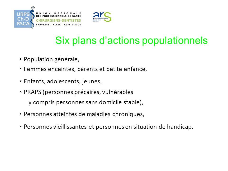 Six plans dactions populationnels Population générale, Femmes enceintes, parents et petite enfance, Enfants, adolescents, jeunes, PRAPS (personnes pré