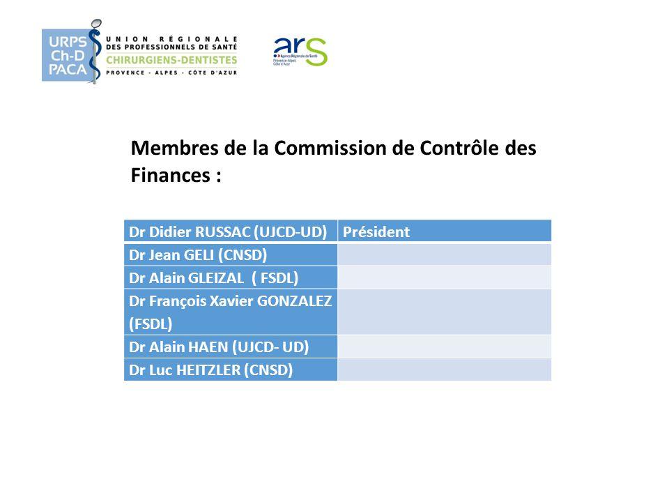 Dr Didier RUSSAC (UJCD-UD)Président Dr Jean GELI (CNSD) Dr Alain GLEIZAL ( FSDL) Dr François Xavier GONZALEZ (FSDL) Dr Alain HAEN (UJCD- UD) Dr Luc HE
