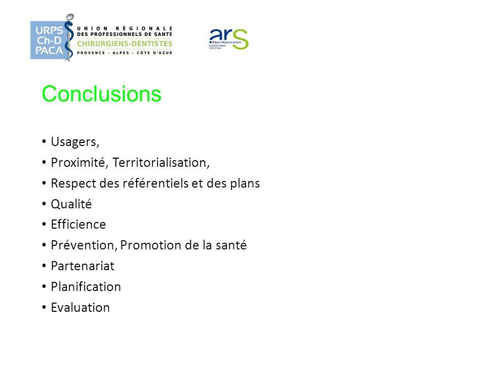 Conclusions Usagers, Proximité, Territorialisation, Respect des référentiels et des plans Qualité Efficience Prévention, Promotion de la santé Partena