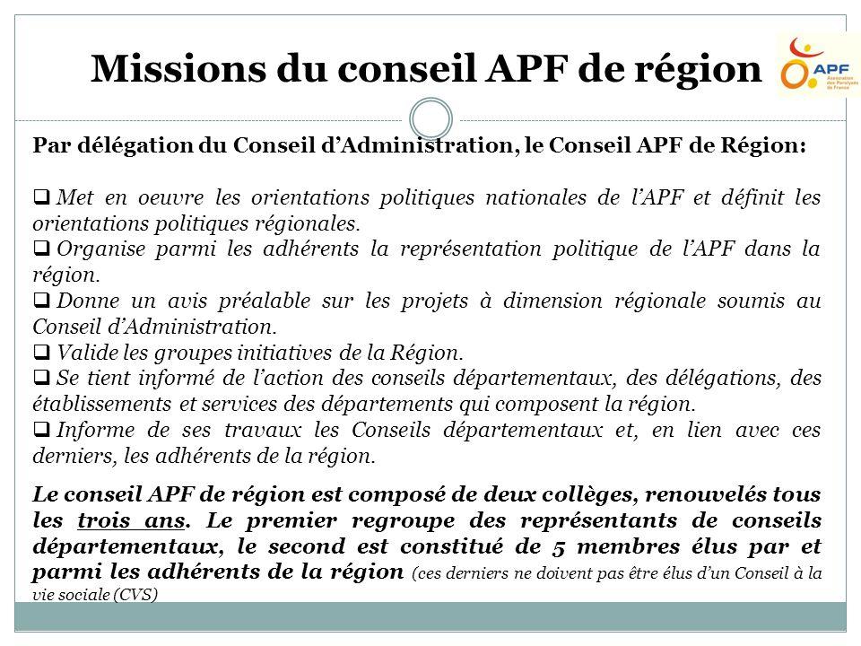 Par délégation du Conseil dAdministration, le Conseil APF de Région: Met en oeuvre les orientations politiques nationales de lAPF et définit les orientations politiques régionales.