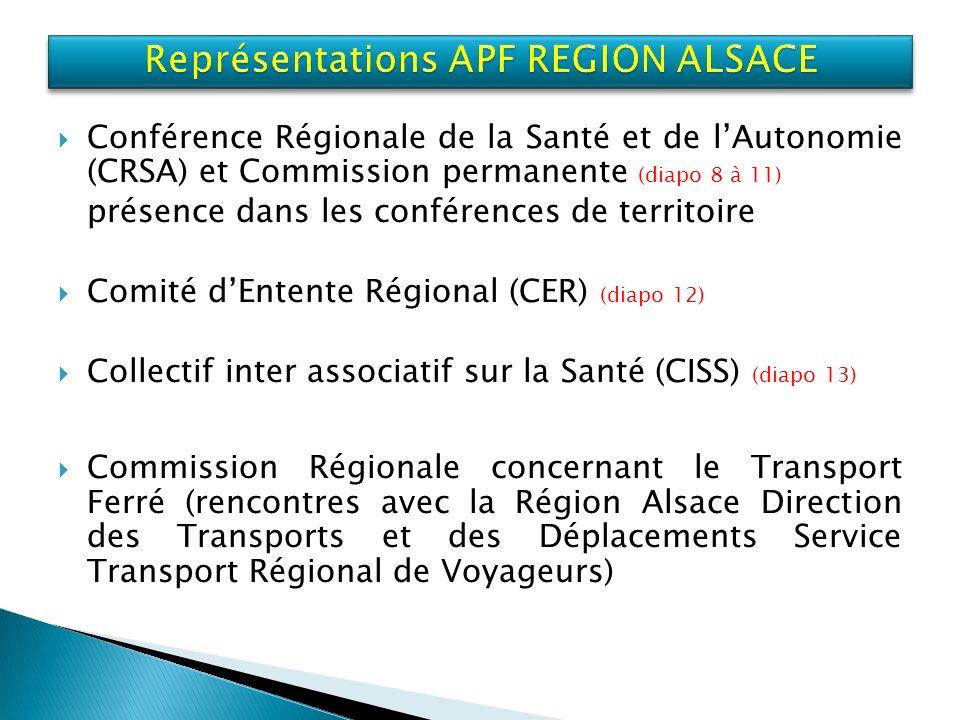 Conférence Régionale de la Santé et de lAutonomie (CRSA) et Commission permanente (diapo 8 à 11) présence dans les conférences de territoire Comité dEntente Régional (CER) (diapo 12) Collectif inter associatif sur la Santé (CISS) (diapo 13) Commission Régionale concernant le Transport Ferré (rencontres avec la Région Alsace Direction des Transports et des Déplacements Service Transport Régional de Voyageurs)