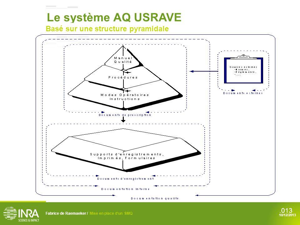 .013 Fabrice de Raemaeker / Mise en place dun SMQ 10/12/2013 Le système AQ USRAVE Basé sur une structure pyramidale