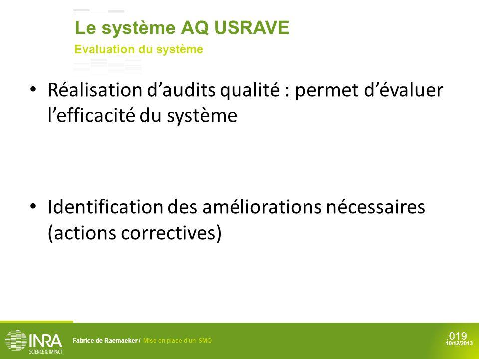 .019 Réalisation daudits qualité : permet dévaluer lefficacité du système Identification des améliorations nécessaires (actions correctives) Fabrice d