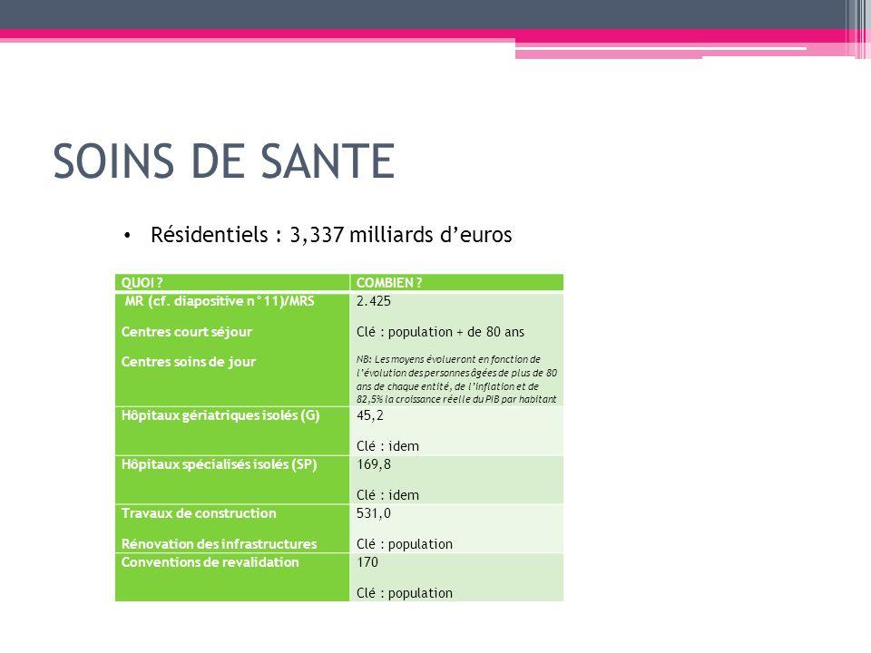 QUOI ?COMBIEN ? MR (cf. diapositive n°11)/MRS Centres court séjour Centres soins de jour 2.425 Clé : population + de 80 ans NB: Les moyens évolueront
