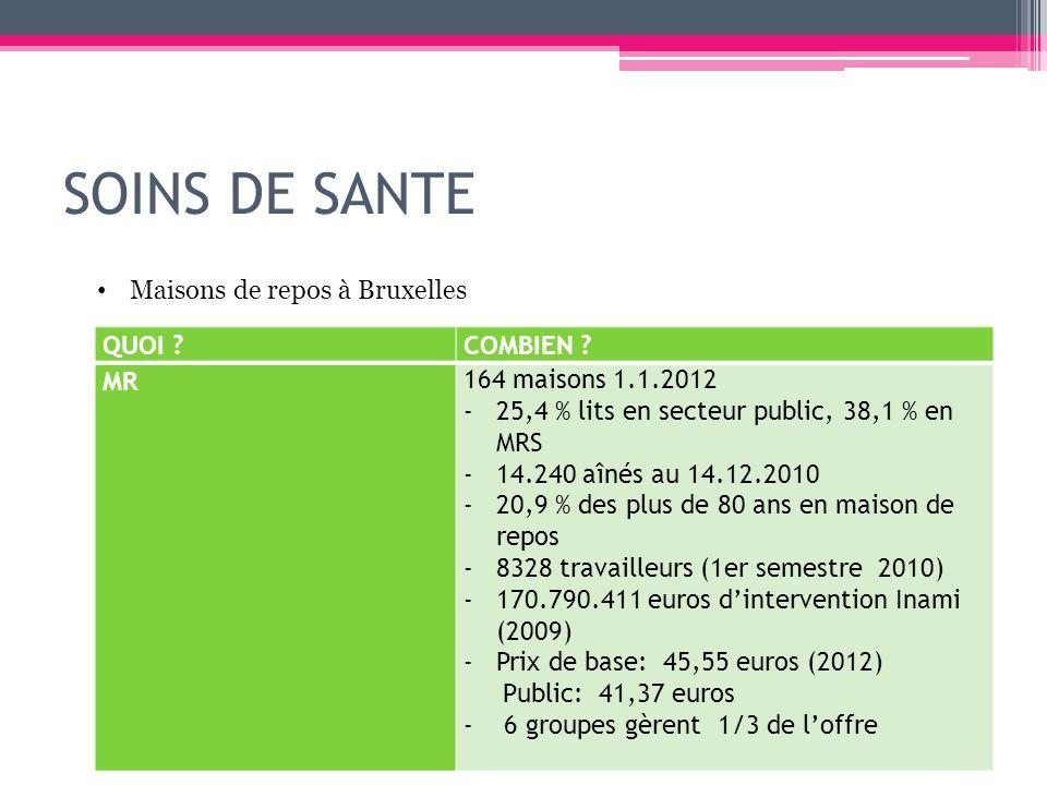 SOINS DE SANTE QUOI ?COMBIEN ? MR 164 maisons 1.1.2012 -25,4 % lits en secteur public, 38,1 % en MRS -14.240 aînés au 14.12.2010 -20,9 % des plus de 8
