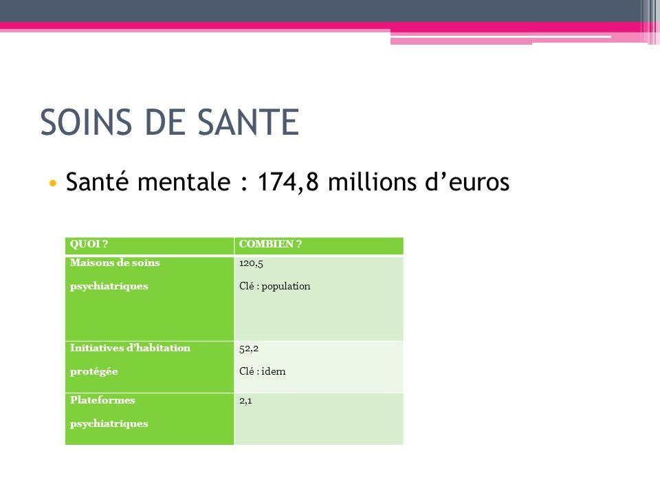 SOINS DE SANTE Santé mentale : 174,8 millions deuros QUOI ?COMBIEN ? Maisons de soins psychiatriques 120,5 Clé : population Initiatives dhabitation pr