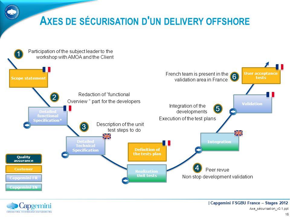 | Capgemini FSGBU France – Stages 2012 A XES DE SÉCURISATION D ' UN DELIVERY OFFSHORE Peer revue Non stop development validation 15 Scope statement De