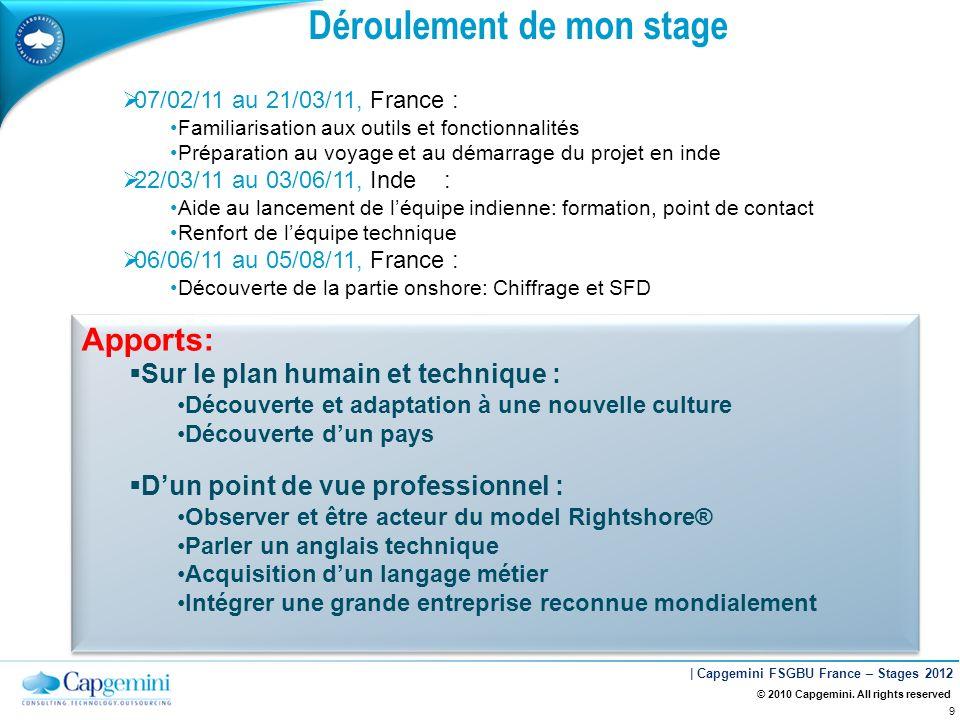 | Capgemini FSGBU France – Stages 2012 © 2010 Capgemini. All rights reserved 9 Déroulement de mon stage 07/02/11 au 21/03/11, France : Familiarisation
