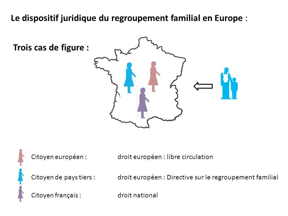 Le dispositif juridique du regroupement familial en Europe : Trois cas de figure : Citoyen européen : droit européen : libre circulation Citoyen de pays tiers : droit européen : Directive sur le regroupement familial Citoyen français : droit national