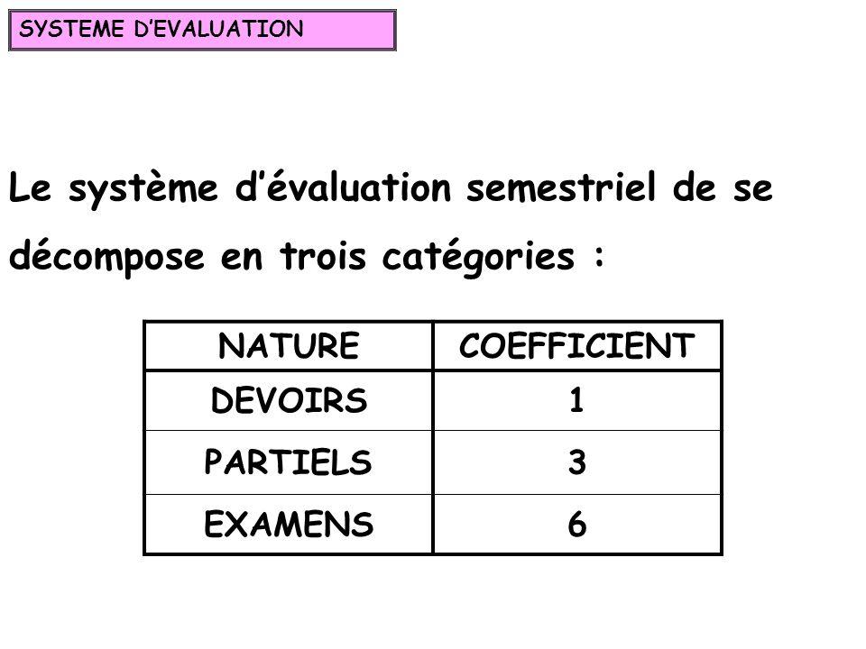Le système dévaluation semestriel de se décompose en trois catégories : NATURECOEFFICIENT DEVOIRS1 PARTIELS3 EXAMENS6 SYSTEME DEVALUATION