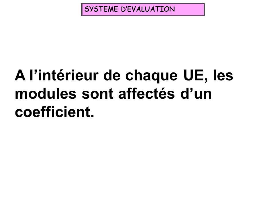 A lintérieur de chaque UE, les modules sont affectés dun coefficient. SYSTEME DEVALUATION