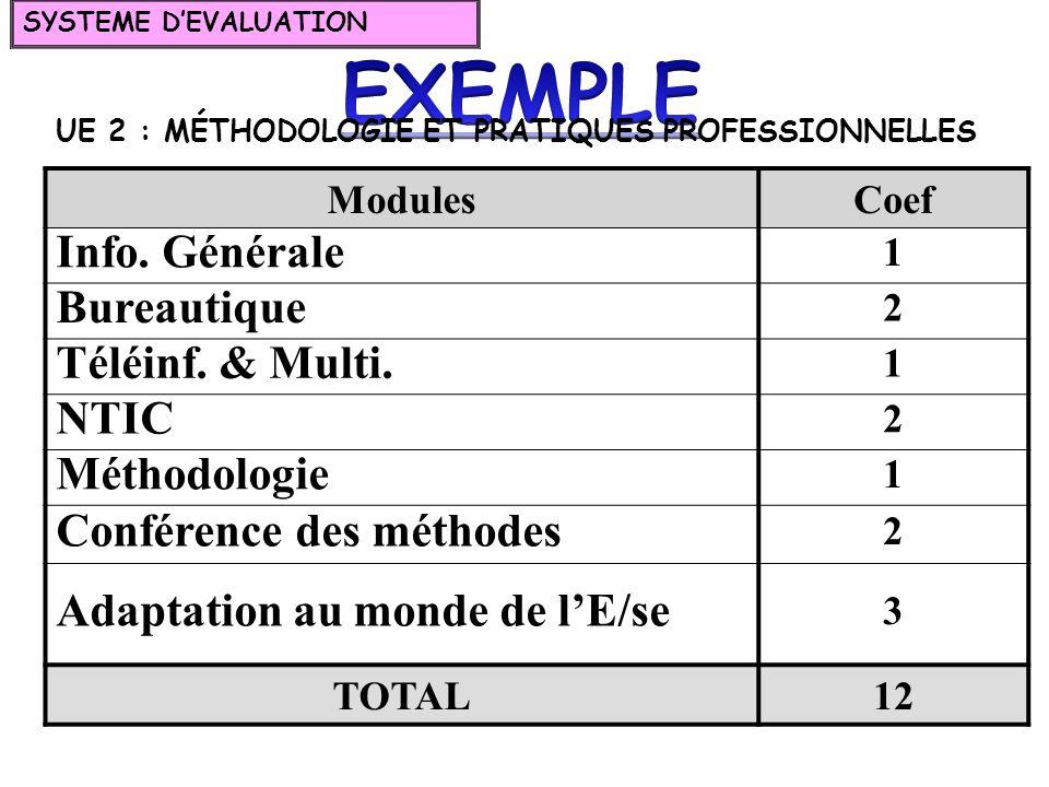 ModulesCoef Info. Générale 1 Bureautique 2 Téléinf. & Multi. 1 NTIC 2 Méthodologie 1 Conférence des méthodes 2 Adaptation au monde de lE/se 3 TOTAL12
