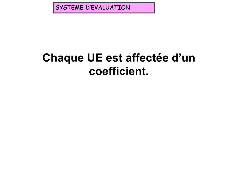 Chaque UE est affectée dun coefficient. SYSTEME DEVALUATION