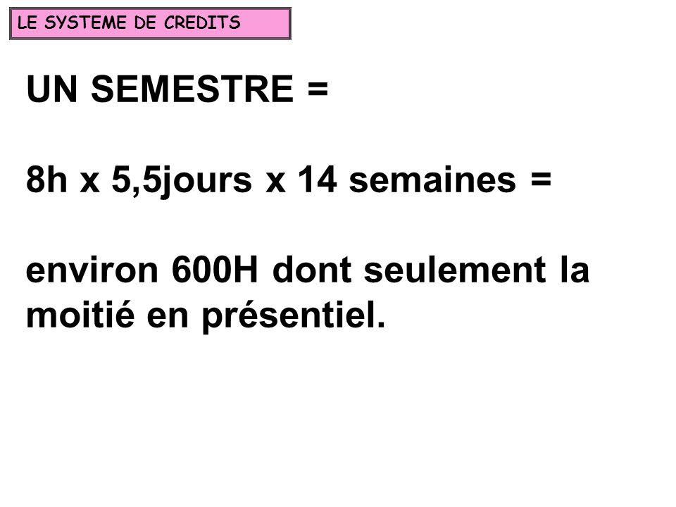 UN SEMESTRE = 8h x 5,5jours x 14 semaines = environ 600H dont seulement la moitié en présentiel.