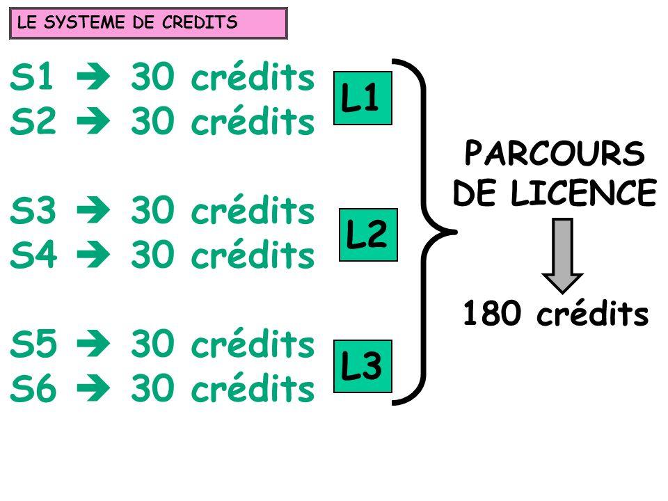 S1 30 crédits S2 30 crédits S3 30 crédits S4 30 crédits S5 30 crédits S6 30 crédits PARCOURS DE LICENCE 180 crédits L1 L2 L3 LE SYSTEME DE CREDITS