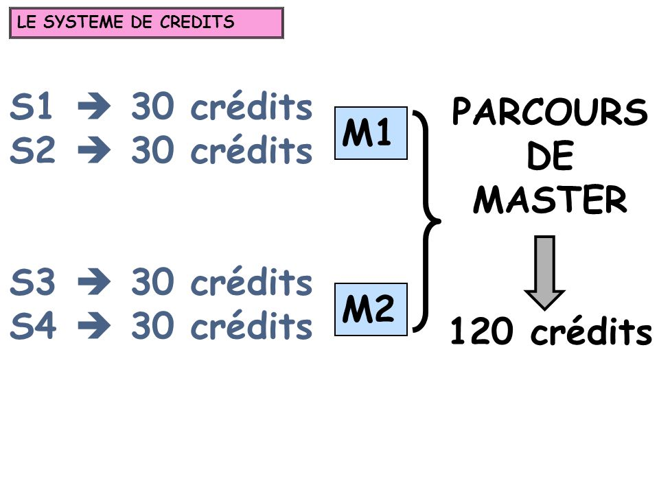 S1 30 crédits S2 30 crédits S3 30 crédits S4 30 crédits PARCOURS DE MASTER 120 crédits M1 M2 LE SYSTEME DE CREDITS
