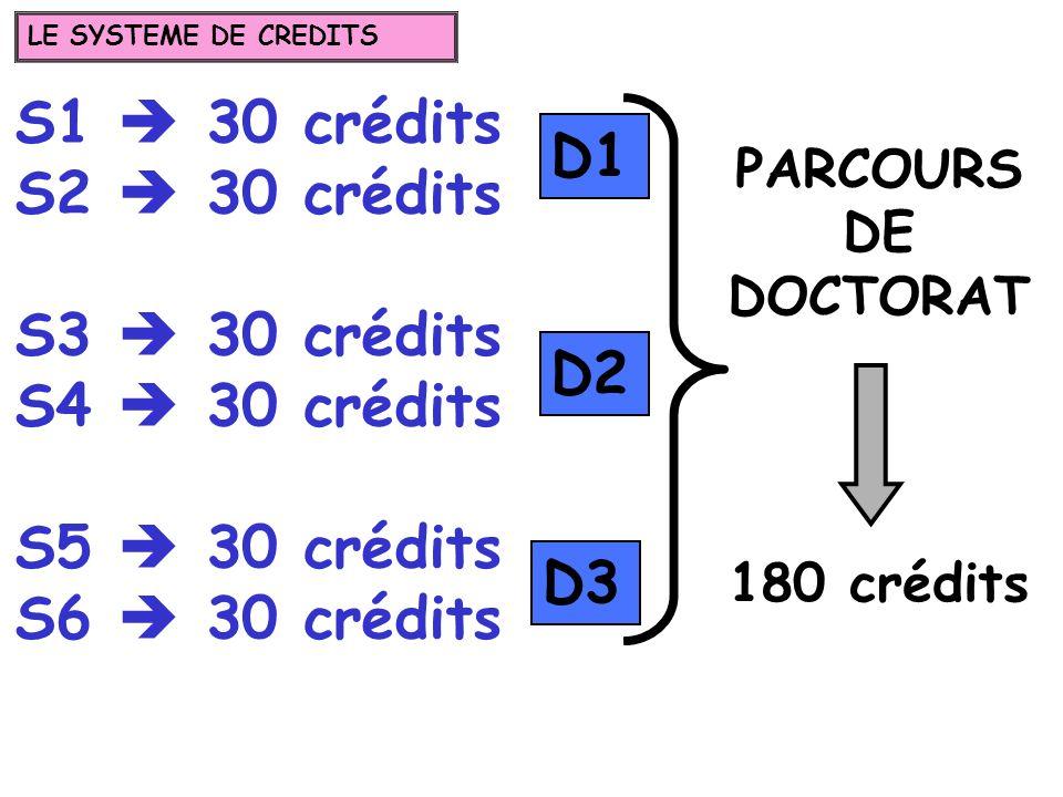 S1 30 crédits S2 30 crédits S3 30 crédits S4 30 crédits S5 30 crédits S6 30 crédits PARCOURS DE DOCTORAT 180 crédits D1 D2 D3 LE SYSTEME DE CREDITS