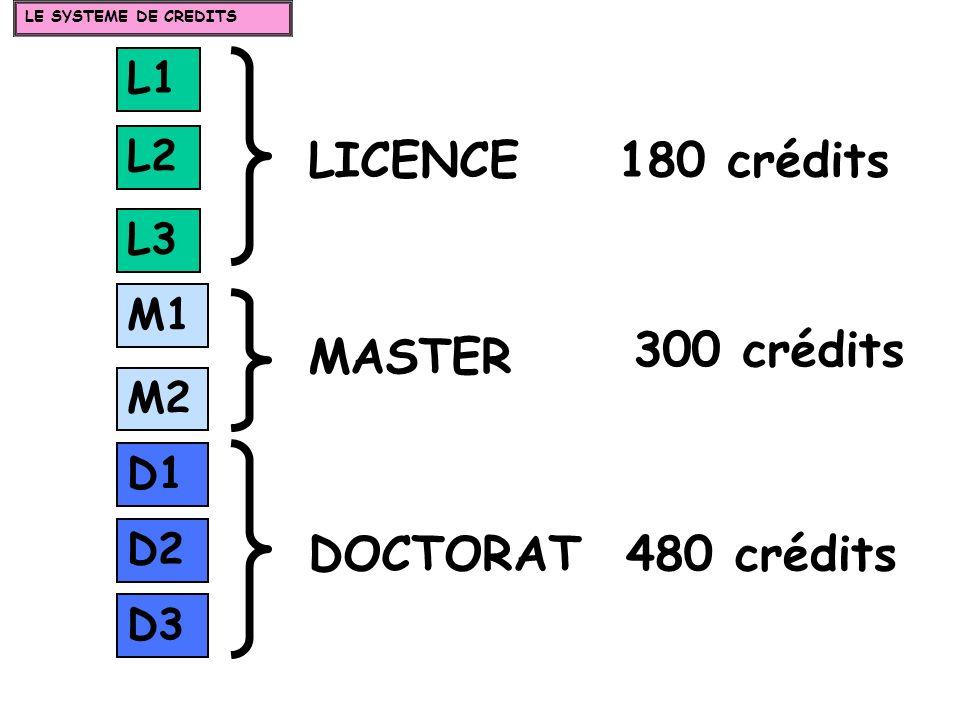 L1 L2 L3 M1 M2 D1 D2 D3 LICENCE MASTER DOCTORAT 180 crédits 300 crédits 480 crédits LE SYSTEME DE CREDITS