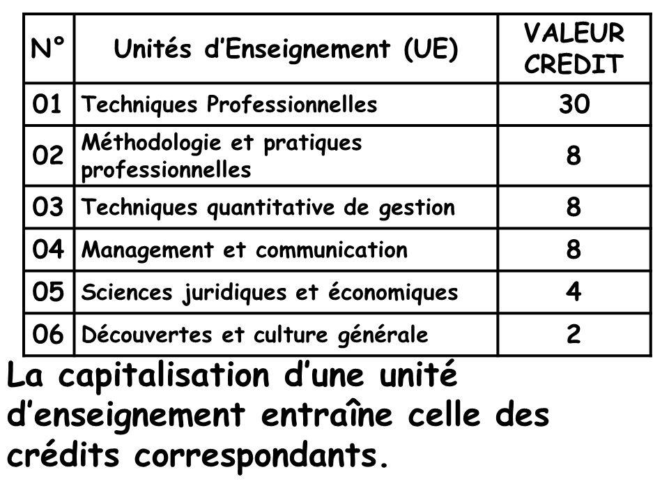 N°Unités dEnseignement (UE) VALEUR CREDIT 01 Techniques Professionnelles 30 02 Méthodologie et pratiques professionnelles 8 03 Techniques quantitative