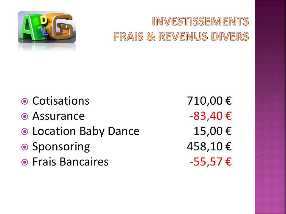 Cotisations710,00 Assurance-83,40 Location Baby Dance15,00 Sponsoring458,10 Frais Bancaires-55,57