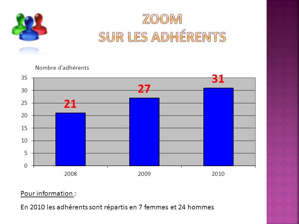 Pour information : En 2010 les adhérents sont répartis en 7 femmes et 24 hommes
