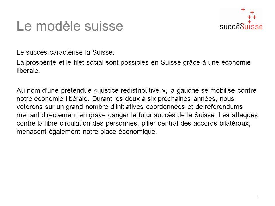 Le modèle suisse Le succès caractérise la Suisse: La prospérité et le filet social sont possibles en Suisse grâce à une économie libérale. Au nom dune
