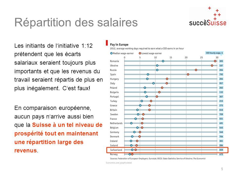 Répartition des salaires Les initiants de linitiative 1:12 prétendent que les écarts salariaux seraient toujours plus importants et que les revenus du