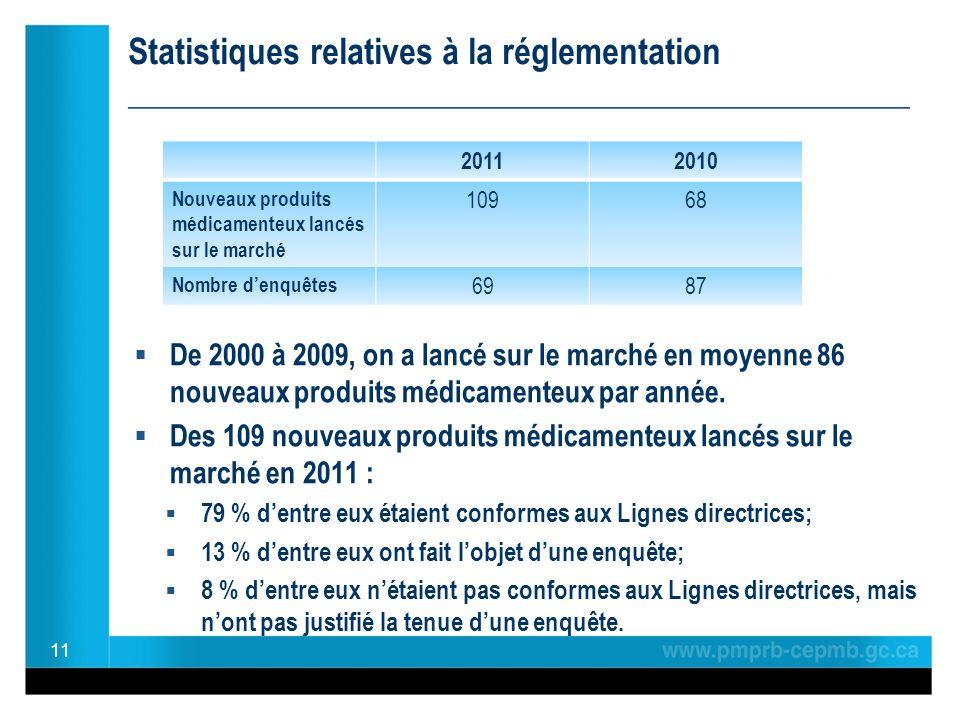 Statistiques relatives à la réglementation ______________________________________________ De 2000 à 2009, on a lancé sur le marché en moyenne 86 nouveaux produits médicamenteux par année.