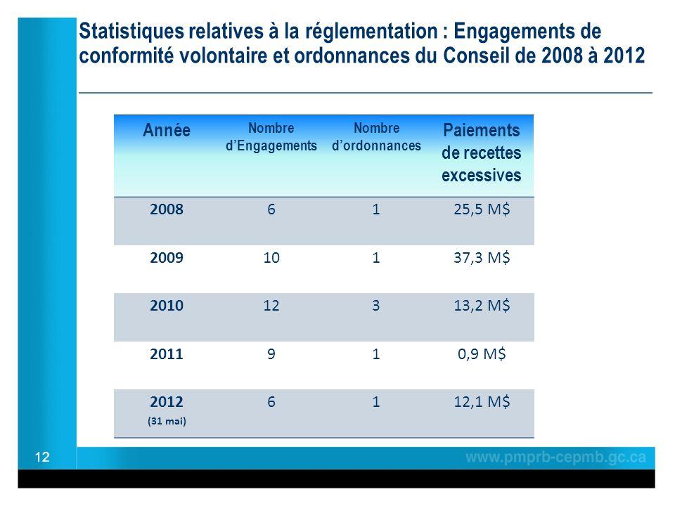 Statistiques relatives à la réglementation : Engagements de conformité volontaire et ordonnances du Conseil de 2008 à 2012 ________________________________________________ 12 Année Nombre dEngagements Nombre dordonnances Paiements de recettes excessives 20086125,5 M$ 200910137,3 M$ 201012313,2 M$ 2011910,9 M$ 2012 (31 mai) 6112,1 M$