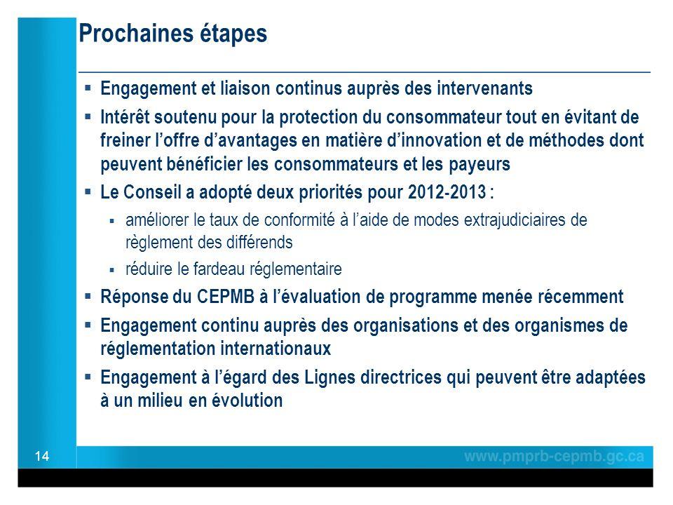 Prochaines étapes ________________________________________________ Engagement et liaison continus auprès des intervenants Intérêt soutenu pour la protection du consommateur tout en évitant de freiner loffre davantages en matière dinnovation et de méthodes dont peuvent bénéficier les consommateurs et les payeurs Le Conseil a adopté deux priorités pour 2012-2013 : améliorer le taux de conformité à laide de modes extrajudiciaires de règlement des différends réduire le fardeau réglementaire Réponse du CEPMB à lévaluation de programme menée récemment Engagement continu auprès des organisations et des organismes de réglementation internationaux Engagement à légard des Lignes directrices qui peuvent être adaptées à un milieu en évolution 14