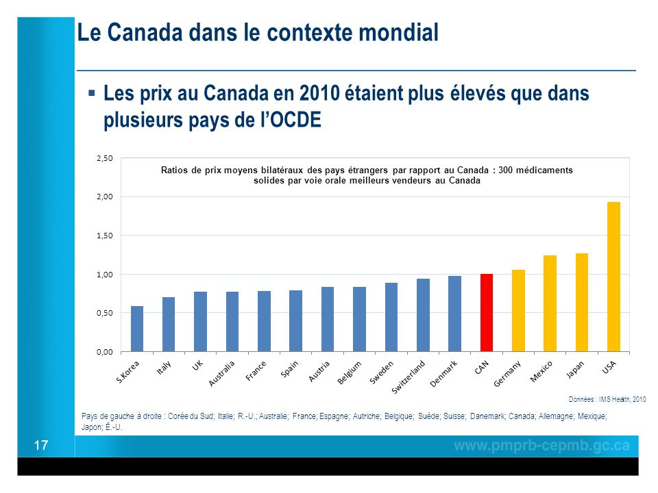 Le Canada dans le contexte mondial ________________________________________________ Les prix au Canada en 2010 étaient plus élevés que dans plusieurs pays de lOCDE 17 Données : IMS Health, 2010 Pays de gauche à droite : Corée du Sud; Italie; R.-U.; Australie; France; Espagne; Autriche; Belgique; Suède; Suisse; Danemark; Canada; Allemagne; Mexique; Japon; É.-U.