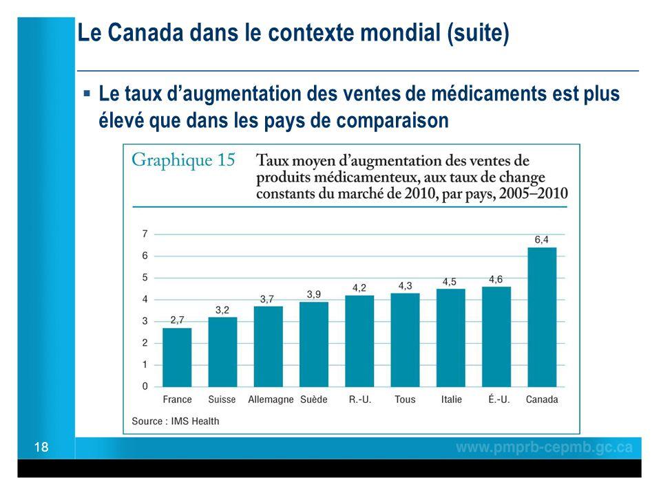 Le Canada dans le contexte mondial (suite) ________________________________________________ Le taux daugmentation des ventes de médicaments est plus élevé que dans les pays de comparaison 18
