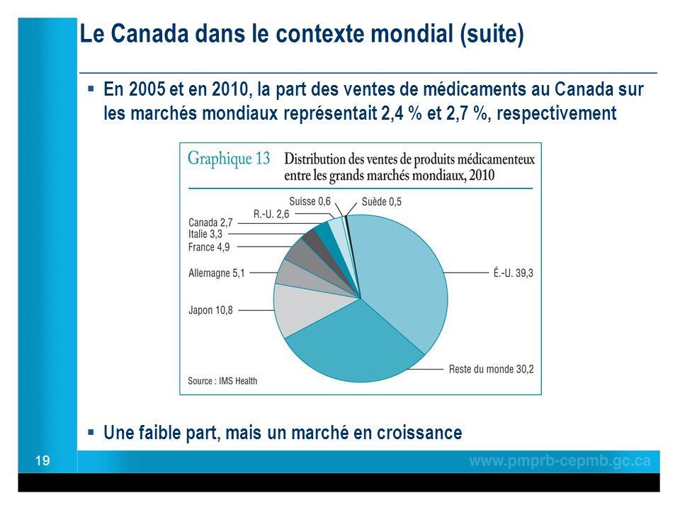 Le Canada dans le contexte mondial (suite) ________________________________________________ En 2005 et en 2010, la part des ventes de médicaments au Canada sur les marchés mondiaux représentait 2,4 % et 2,7 %, respectivement Une faible part, mais un marché en croissance 19