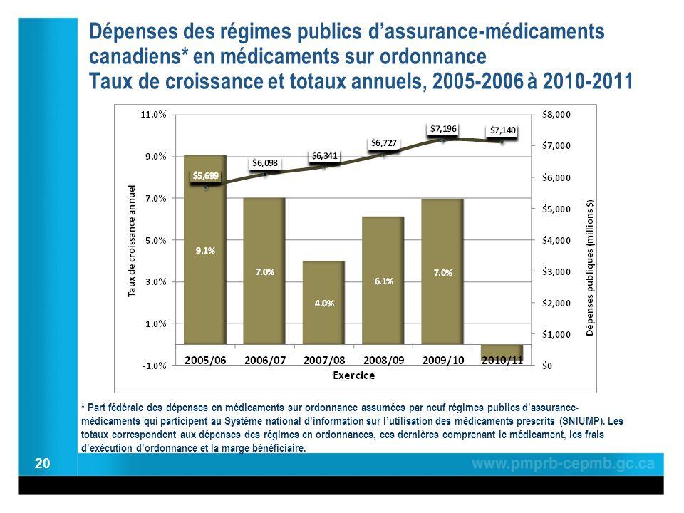 Dépenses des régimes publics dassurance-médicaments canadiens* en médicaments sur ordonnance Taux de croissance et totaux annuels, 2005-2006 à 2010-20