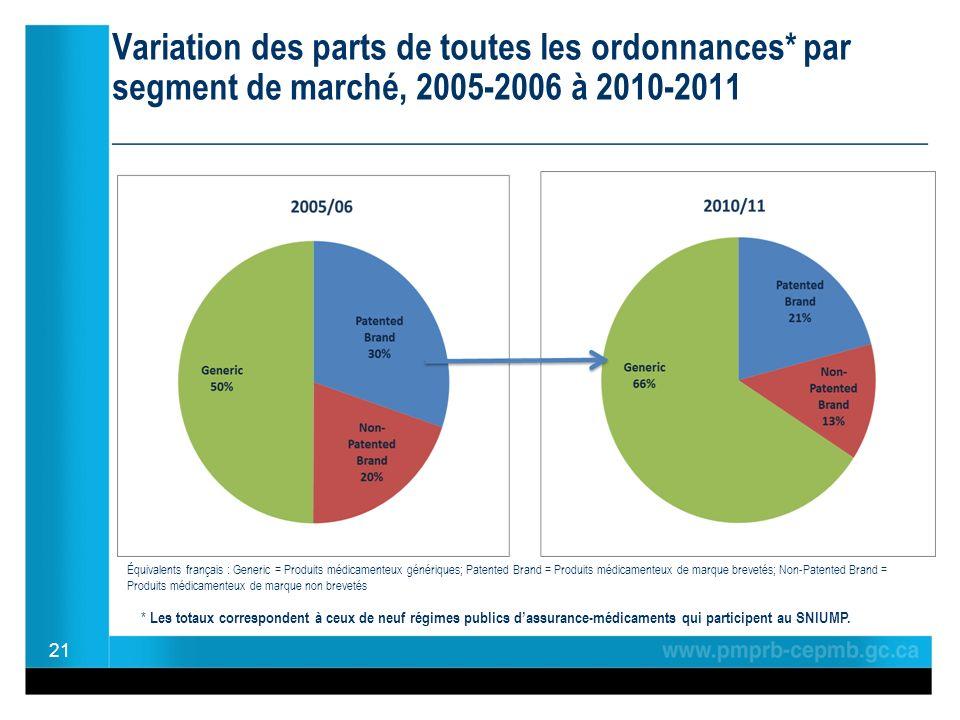 Variation des parts de toutes les ordonnances* par segment de marché, 2005-2006 à 2010-2011 ________________________________________________ 21 * Les totaux correspondent à ceux de neuf régimes publics dassurance-médicaments qui participent au SNIUMP.