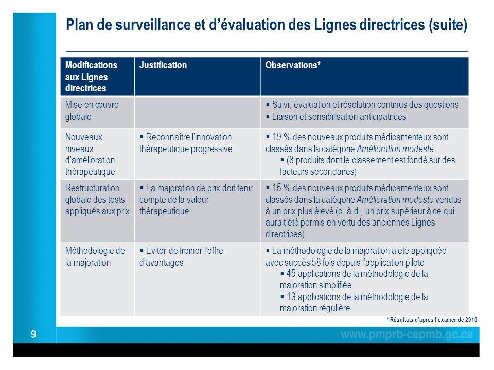 Plan de surveillance et dévaluation des Lignes directrices (suite) ______________________________________________ * Résultats daprès lexamen de 2010 9 Modifications aux Lignes directrices JustificationObservations* Mise en œuvre globale Suivi, évaluation et résolution continus des questions Liaison et sensibilisation anticipatrices Nouveaux niveaux damélioration thérapeutique Reconnaître linnovation thérapeutique progressive 19 % des nouveaux produits médicamenteux sont classés dans la catégorie Amélioration modeste (8 produits dont le classement est fondé sur des facteurs secondaires) Restructuration globale des tests appliqués aux prix La majoration de prix doit tenir compte de la valeur thérapeutique 15 % des nouveaux produits médicamenteux sont classés dans la catégorie Amélioration modeste vendus à un prix plus élevé (c.-à-d., un prix supérieur à ce qui aurait été permis en vertu des anciennes Lignes directrices) Méthodologie de la majoration Éviter de freiner loffre davantages La méthodologie de la majoration a été appliquée avec succès 58 fois depuis lapplication pilote 45 applications de la méthodologie de la majoration simplifiée 13 applications de la méthodologie de la majoration régulière