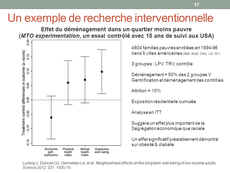 Ludwig J, Duncan GJ, Gennetian LA, et al. Neighborhood effects on the long term well-being of low-income adults. Science 2012; 337: 1505-10. Effet du