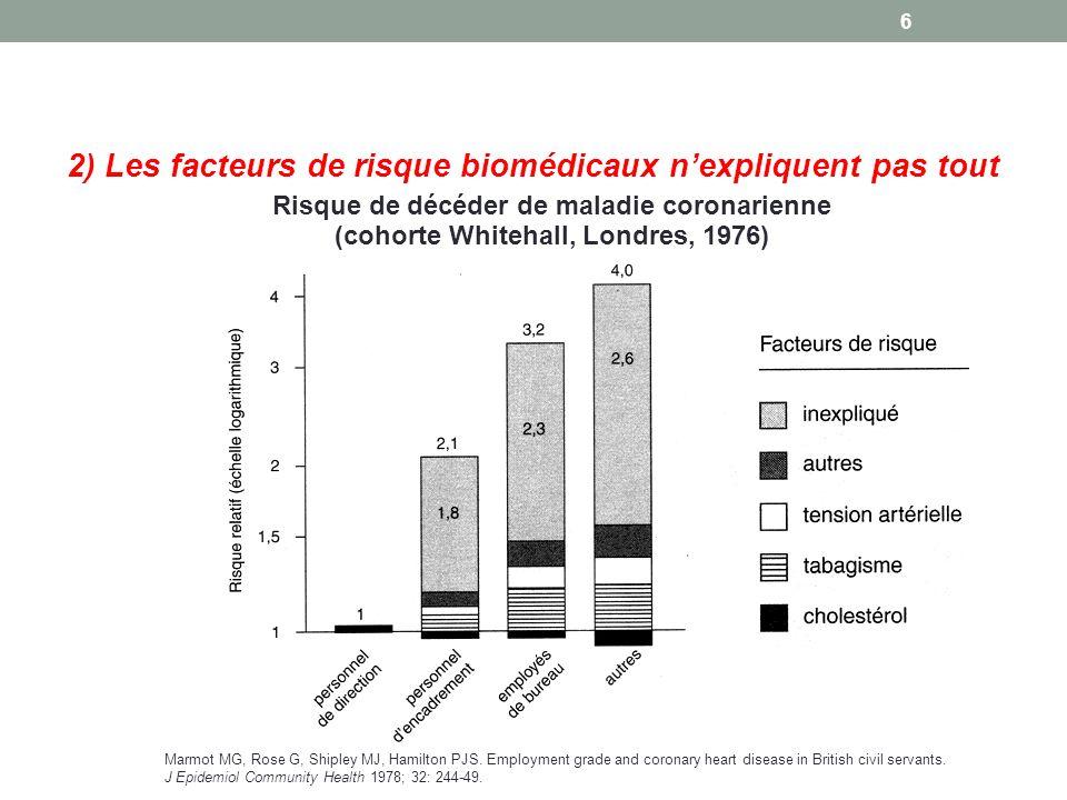 2) Les facteurs de risque biomédicaux nexpliquent pas tout Marmot MG, Rose G, Shipley MJ, Hamilton PJS.